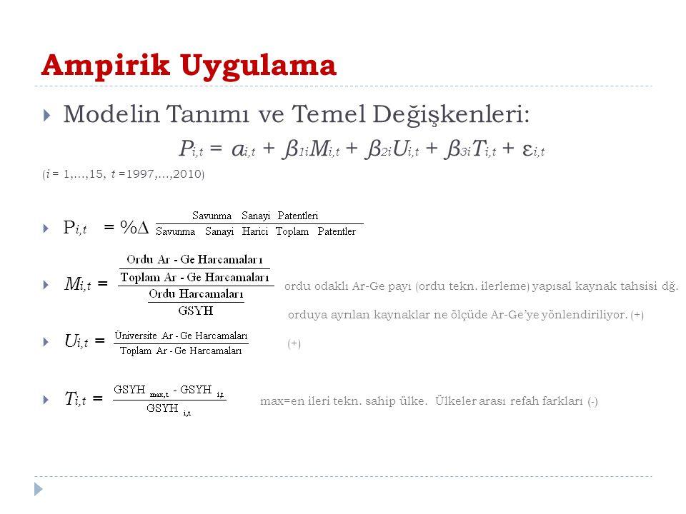 Ampirik Uygulama  Modelin Tanımı ve Temel Değişkenleri: P i,t = α i,t + β 1i M i,t + β 2i U i,t + β 3i T i,t + ε i,t ( i = 1,…,15, t =1997,…,2010) 