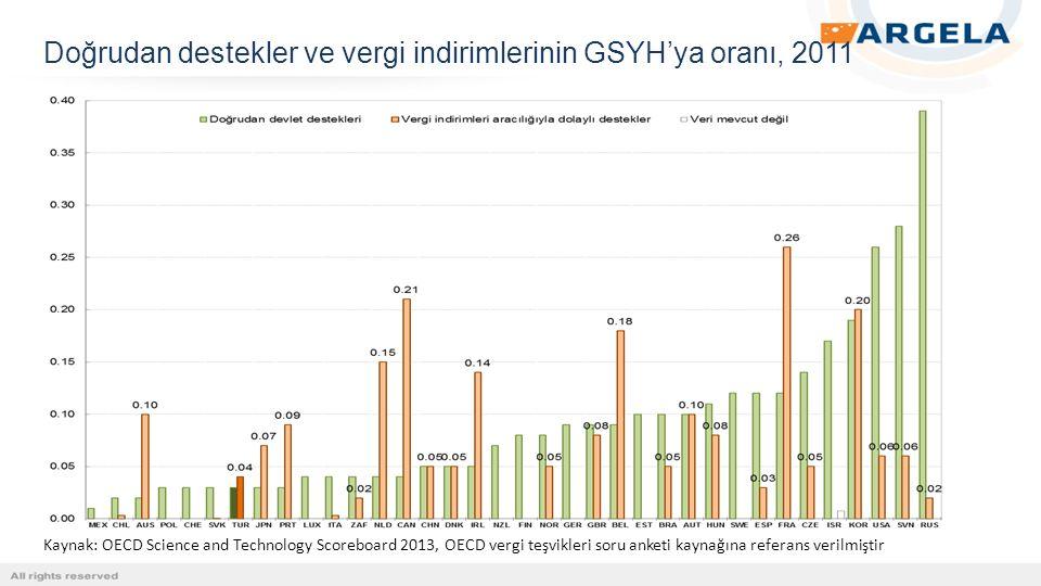Doğrudan destekler ve vergi indirimlerinin GSYH'ya oranı, 2011 Kaynak: OECD Science and Technology Scoreboard 2013, OECD vergi teşvikleri soru anketi