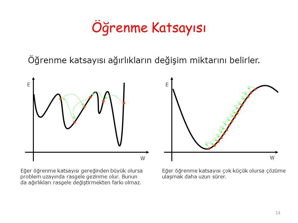 Öğrenme Katsayısı Öğrenme katsayısı ağırlıkların değişim miktarını belirler.