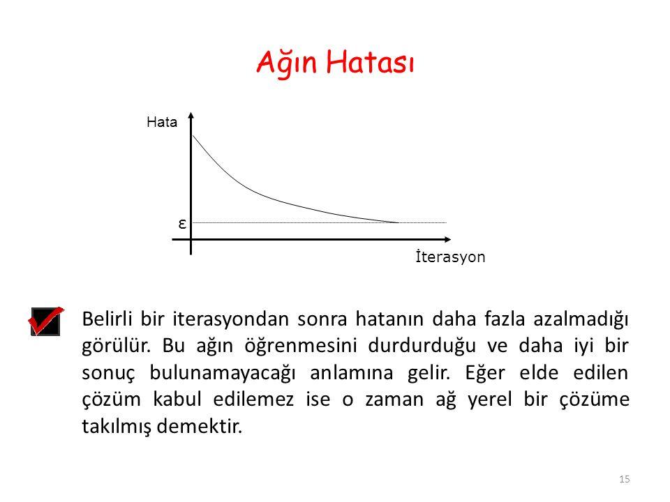 Ağın Hatası Hata İterasyon ε Belirli bir iterasyondan sonra hatanın daha fazla azalmadığı görülür.