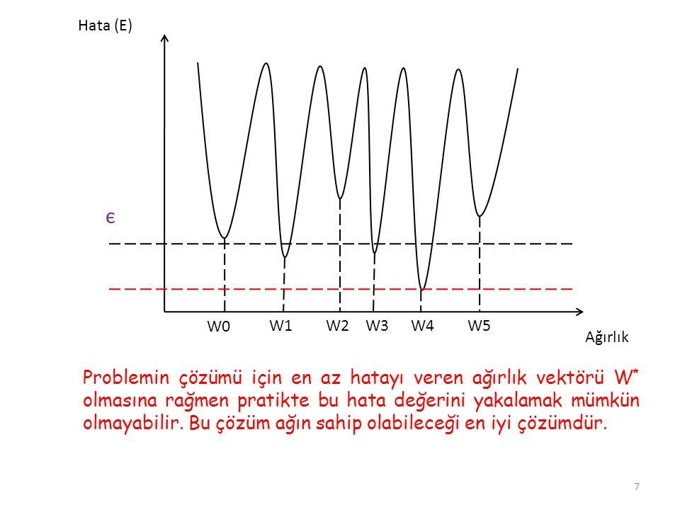 Ağırlık Hata (E) W0 W1W2W3W4W5 Problemin çözümü için en az hatayı veren ağırlık vektörü W * olmasına rağmen pratikte bu hata değerini yakalamak mümkün olmayabilir.