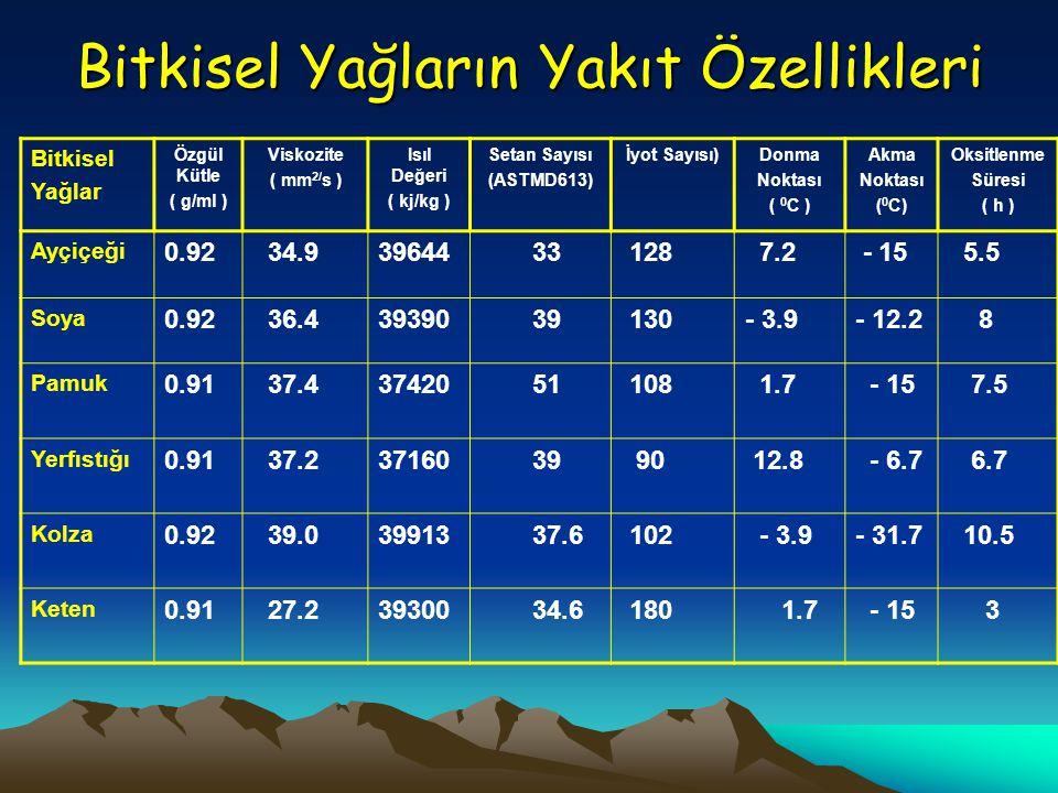 Bitkisel Yağların Yakıt Özellikleri Bitkisel Yağlar Özgül Kütle ( g/ml ) Viskozite ( mm 2/ s ) Isıl Değeri ( kj/kg ) Setan Sayısı (ASTMD613) İyot Sayı