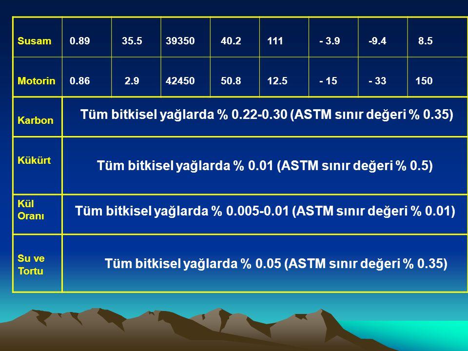Susam 0.89 35.539350 40.2 111 - 3.9 -9.4 8.5 Motorin 0.86 2.942450 50.8 12.5 - 15 - 33 150 Karbon Tüm bitkisel yağlarda % 0.22-0.30 (ASTM sınır değeri