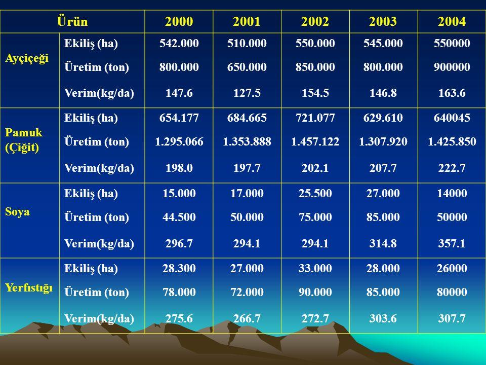 1987 yılında 112 bin hektar ekiliş ve 250 bin ton üretim değeri ile zirve yapan soya üretimi yıldan yıla gerilemiştir.