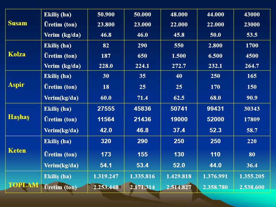 Susam Ekiliş (ha)50.90050.00048.00044.00043000 Üretim (ton)23.80023.00022.000 23000 Verim (kg/da)46.846.045.850.053.5 Kolza Ekiliş (ha)822905502.80017