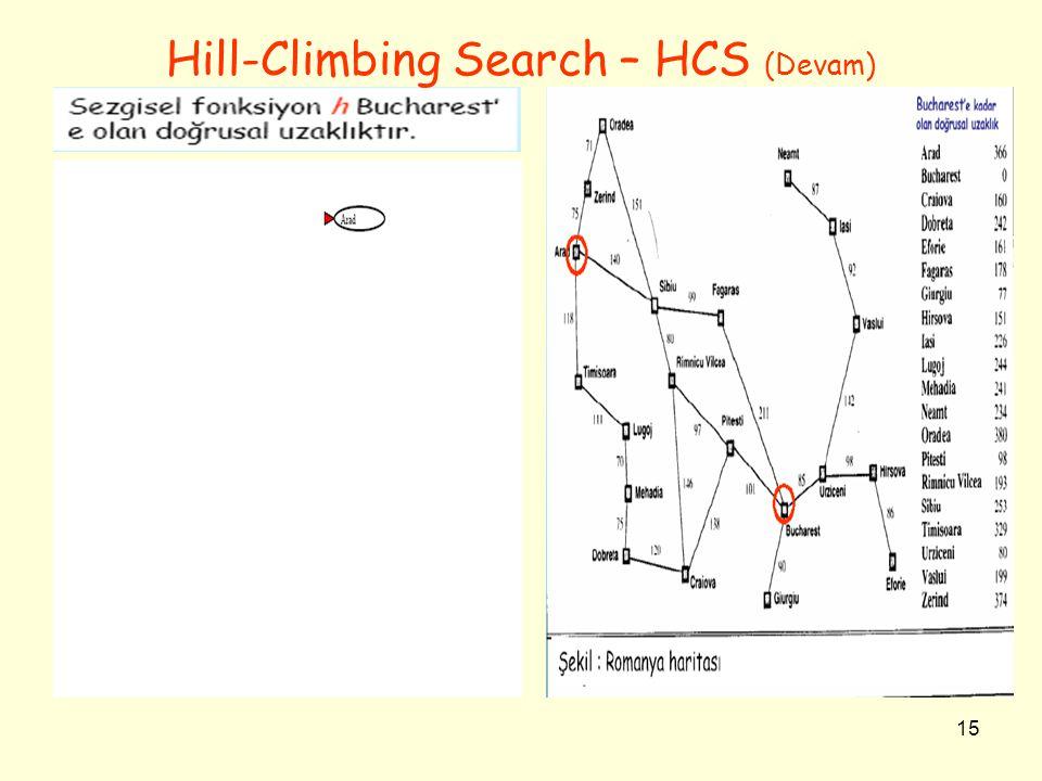 15 Hill-Climbing Search – HCS (Devam)