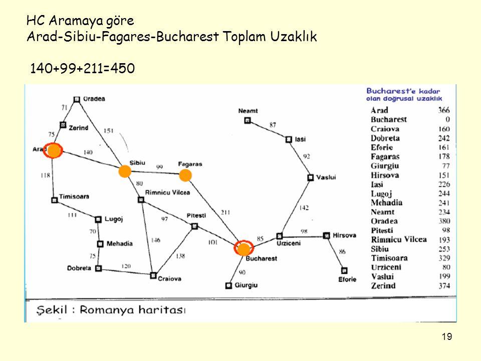 19 HC Aramaya göre Arad-Sibiu-Fagares-Bucharest Toplam Uzaklık 140+99+211=450