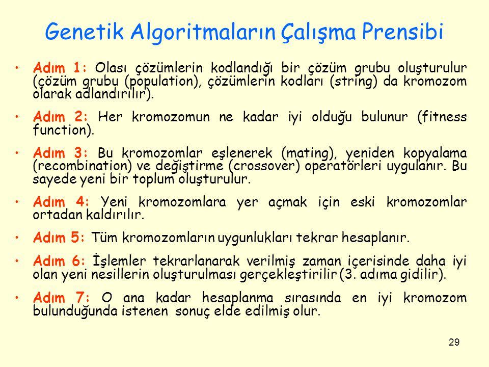29 Genetik Algoritmaların Çalışma Prensibi Adım 1: Olası çözümlerin kodlandığı bir çözüm grubu oluşturulur (çözüm grubu (population), çözümlerin kodla