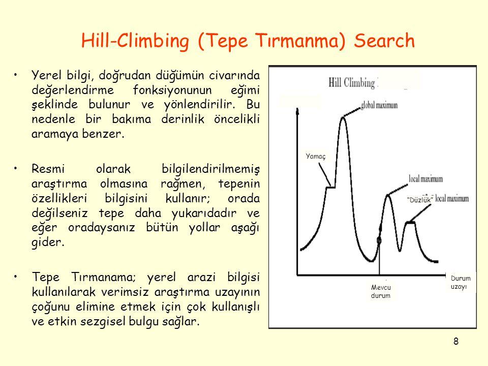8 Hill-Climbing (Tepe Tırmanma) Search Yerel bilgi, doğrudan düğümün civarında değerlendirme fonksiyonunun eğimi şeklinde bulunur ve yönlendirilir. Bu