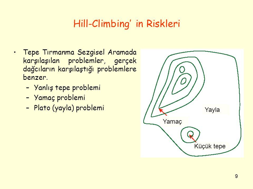 9 Hill-Climbing' in Riskleri Tepe Tırmanma Sezgisel Aramada karşılaşılan problemler, gerçek dağcıların karşılaştığı problemlere benzer. –Yanlış tepe p