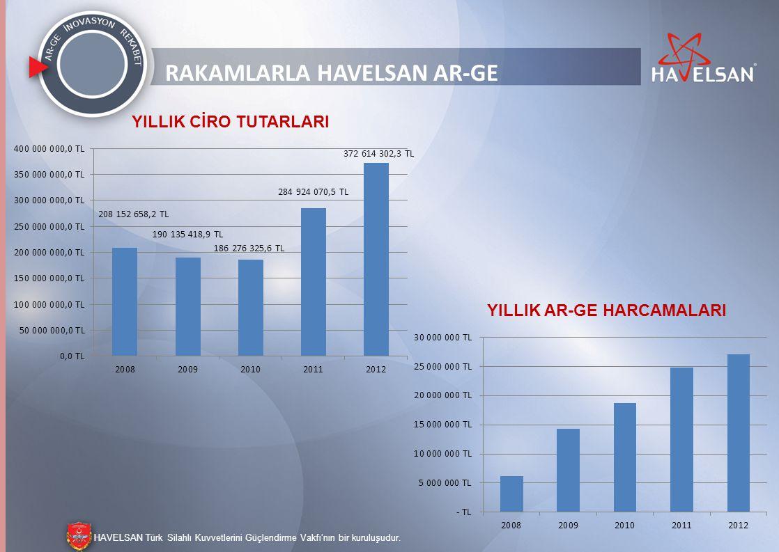 HAVELSAN Türk Silahlı Kuvvetlerini Güçlendirme Vakfı'nın bir kuruluşudur. RAKAMLARLA HAVELSAN AR-GE