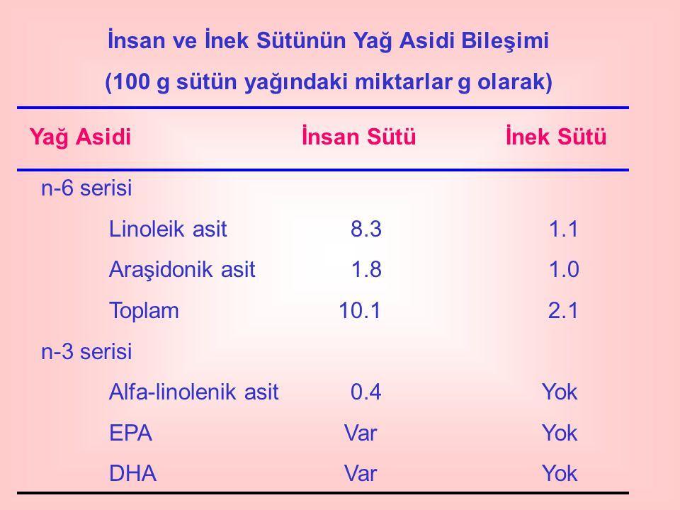 İnsan ve İnek Sütünün Yağ Asidi Bileşimi (100 g sütün yağındaki miktarlar g olarak) Yağ Asidiİnsan Sütüİnek Sütü n-6 serisi Linoleik asit 8.3 1.1 Araş