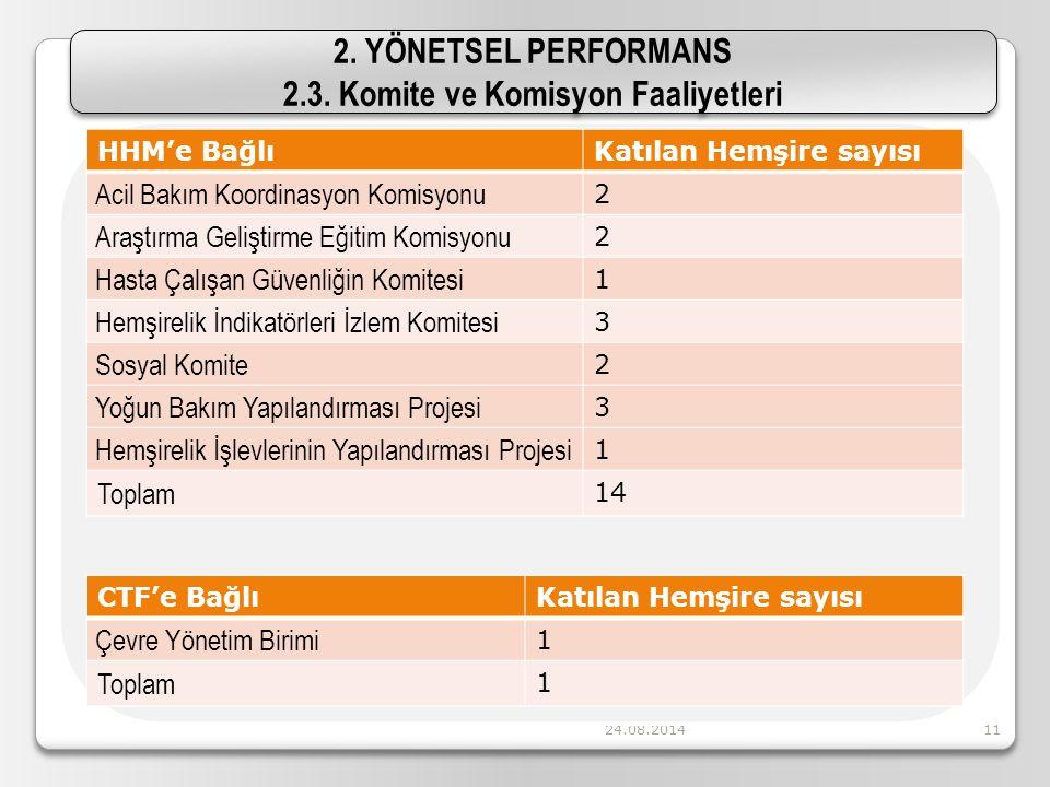 24.08.201411 2. YÖNETSEL PERFORMANS 2.3. Komite ve Komisyon Faaliyetleri 2. YÖNETSEL PERFORMANS 2.3. Komite ve Komisyon Faaliyetleri HHM'e BağlıKatıla