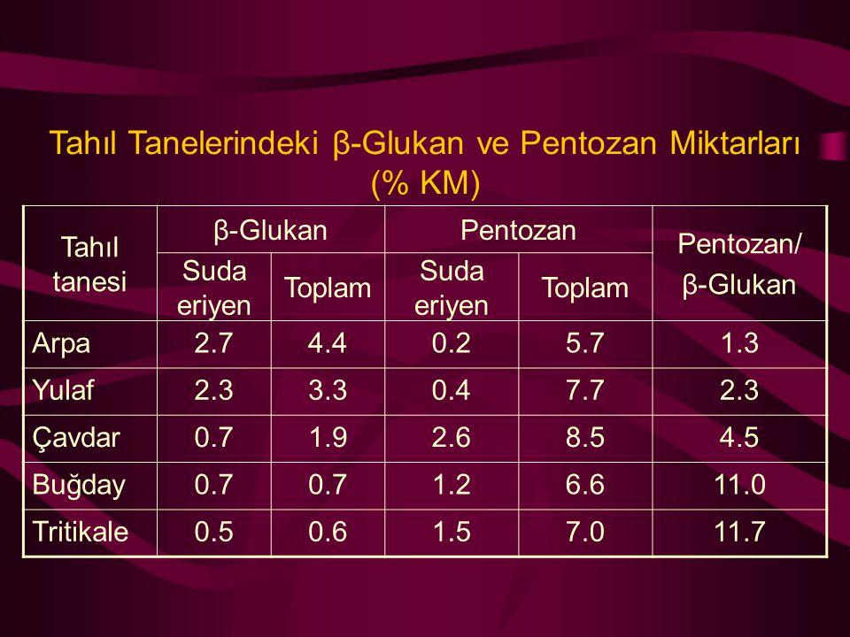 Tahıl Tanelerindeki β-Glukan ve Pentozan Miktarları (% KM) Tahıl tanesi β-GlukanPentozan Pentozan/ β-Glukan Suda eriyen Toplam Suda eriyen Toplam Arpa