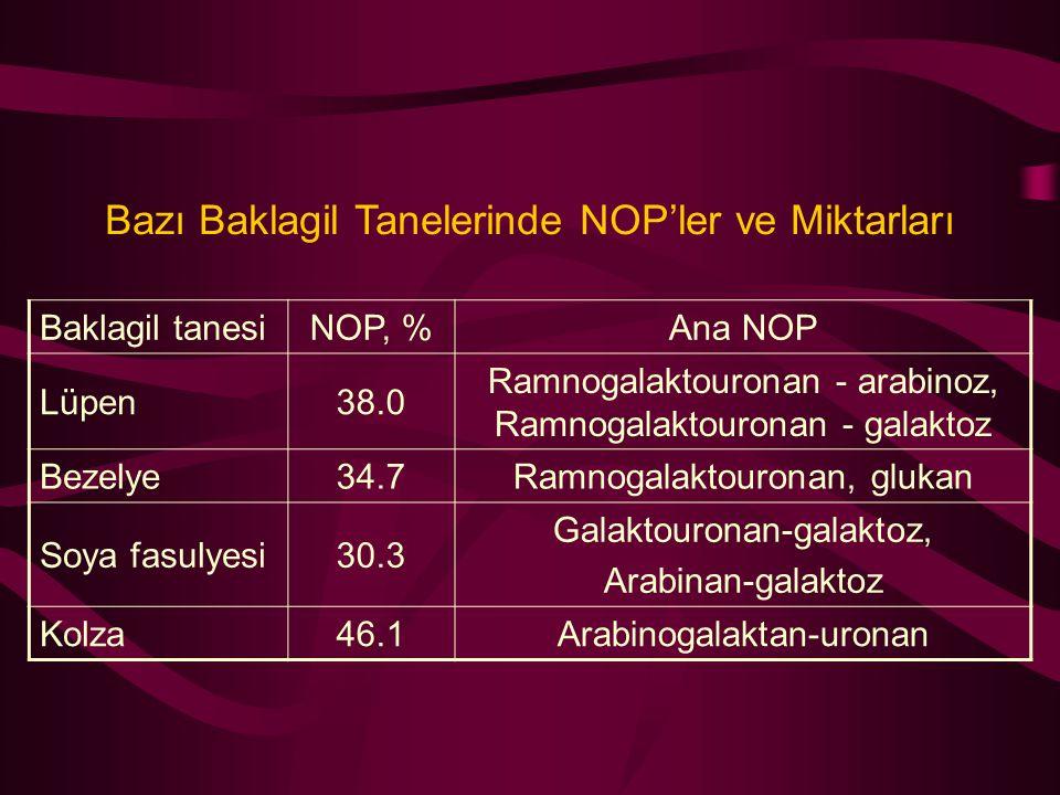 Bazı Baklagil Tanelerinde NOP'ler ve Miktarları Baklagil tanesiNOP, %Ana NOP Lüpen38.0 Ramnogalaktouronan - arabinoz, Ramnogalaktouronan - galaktoz Be