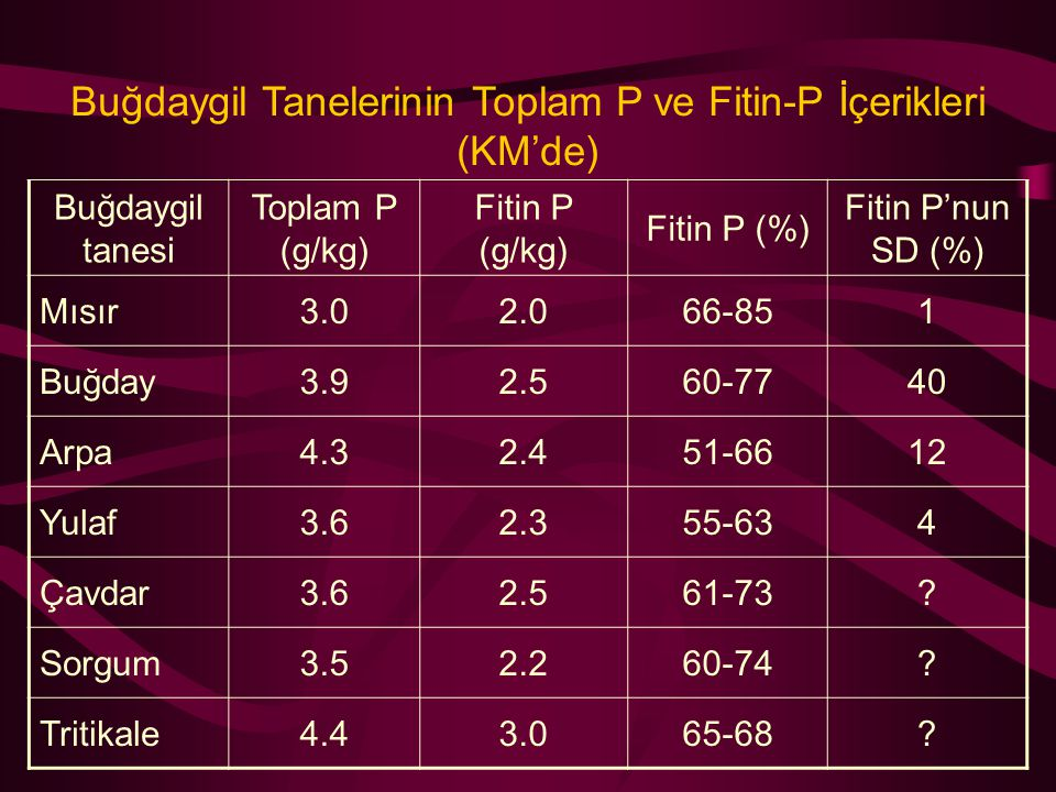 Buğdaygil Tanelerinin Toplam P ve Fitin-P İçerikleri (KM'de) Buğdaygil tanesi Toplam P (g/kg) Fitin P (g/kg) Fitin P (%) Fitin P'nun SD (%) Mısır3.02.