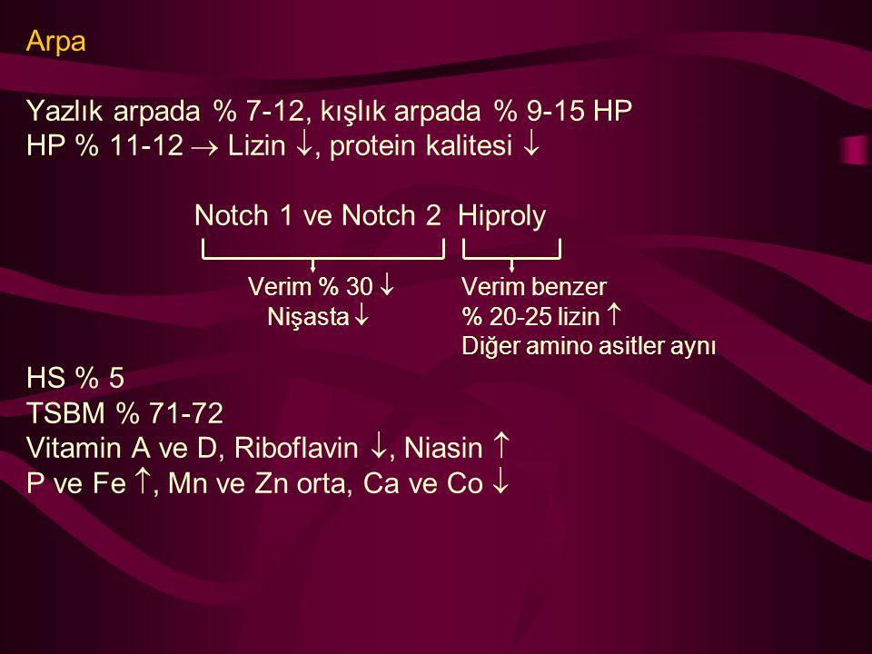 Arpa Yazlık arpada % 7-12, kışlık arpada % 9-15 HP HP % 11-12  Lizin , protein kalitesi  Notch 1 ve Notch 2 Hiproly Verim % 30  Verim benzer Nişas