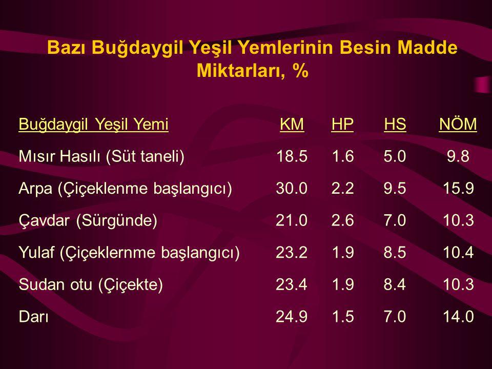 Bazı Buğdaygil Yeşil Yemlerinin Besin Madde Miktarları, % Buğdaygil Yeşil YemiKMHPHSNÖM Mısır Hasılı (Süt taneli)18.51.65.09.8 Arpa (Çiçeklenme başlan
