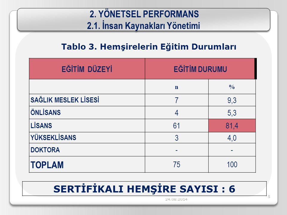 24.08.201425 2.YÖNETSEL PERFORMANS 2.1.