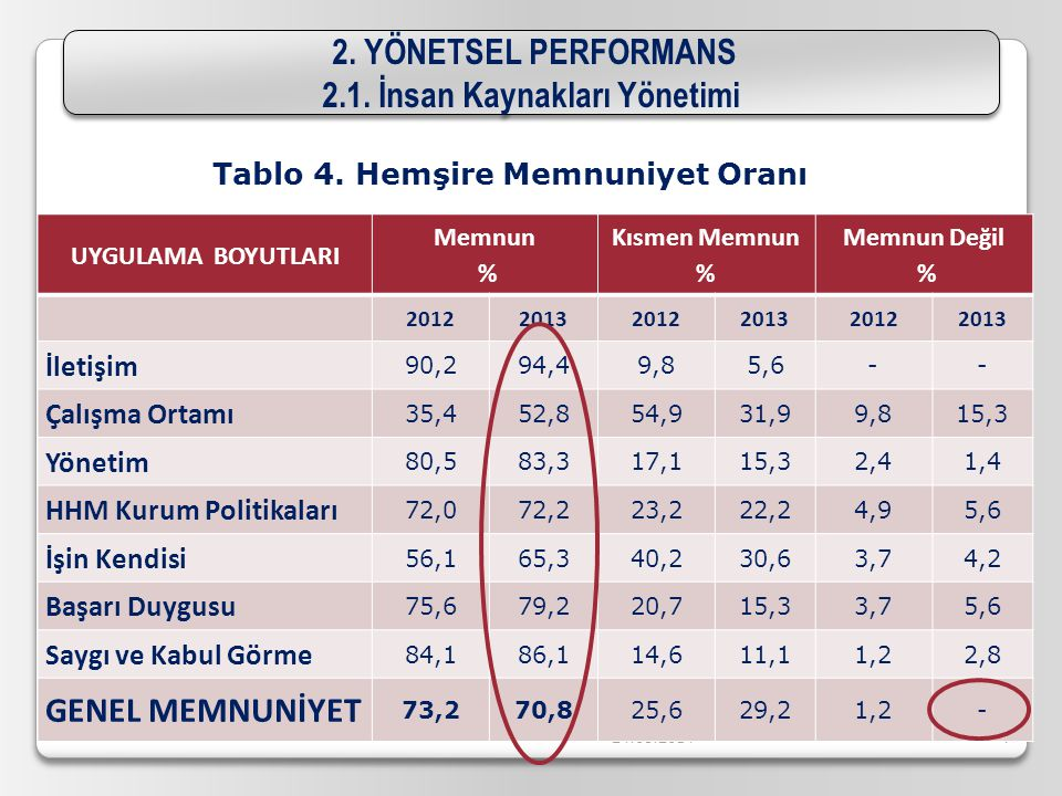 24.08.2014 6 2. YÖNETSEL PERFORMANS 2.1. İnsan Kaynakları Yönetimi 2. YÖNETSEL PERFORMANS 2.1. İnsan Kaynakları Yönetimi 2012 ⇨ % 16,8 2013 ⇨ % 11,1 Y