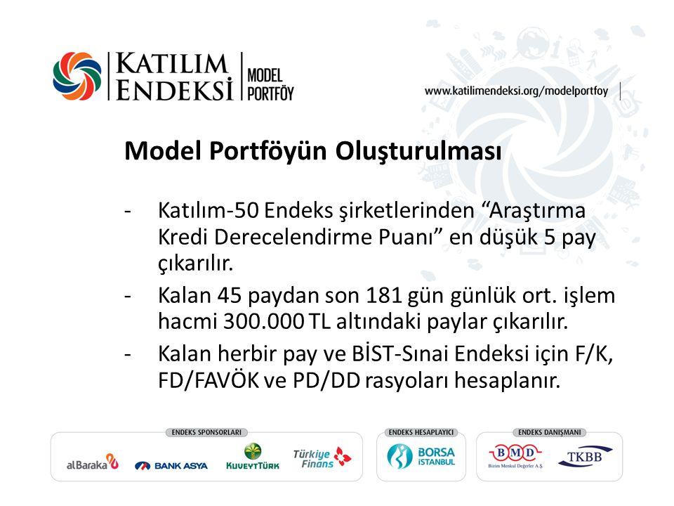 """Model Portföyün Oluşturulması -Katılım-50 Endeks şirketlerinden """"Araştırma Kredi Derecelendirme Puanı"""" en düşük 5 pay çıkarılır. -Kalan 45 paydan son"""