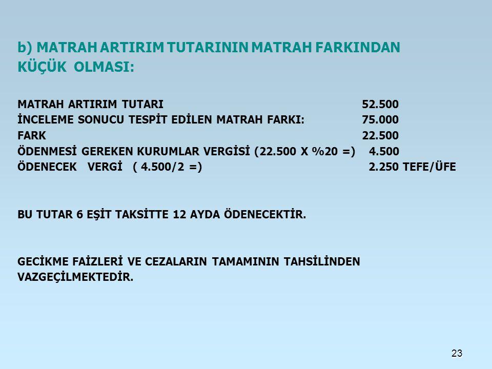 23 b) MATRAH ARTIRIM TUTARININ MATRAH FARKINDAN KÜÇÜK OLMASI: MATRAH ARTIRIM TUTARI 52.500 İNCELEME SONUCU TESPİT EDİLEN MATRAH FARKI: 75.000 FARK 22.500 ÖDENMESİ GEREKEN KURUMLAR VERGİSİ (22.500 X %20 =) 4.500 ÖDENECEK VERGİ ( 4.500/2 =) 2.250 TEFE/ÜFE BU TUTAR 6 EŞİT TAKSİTTE 12 AYDA ÖDENECEKTİR.