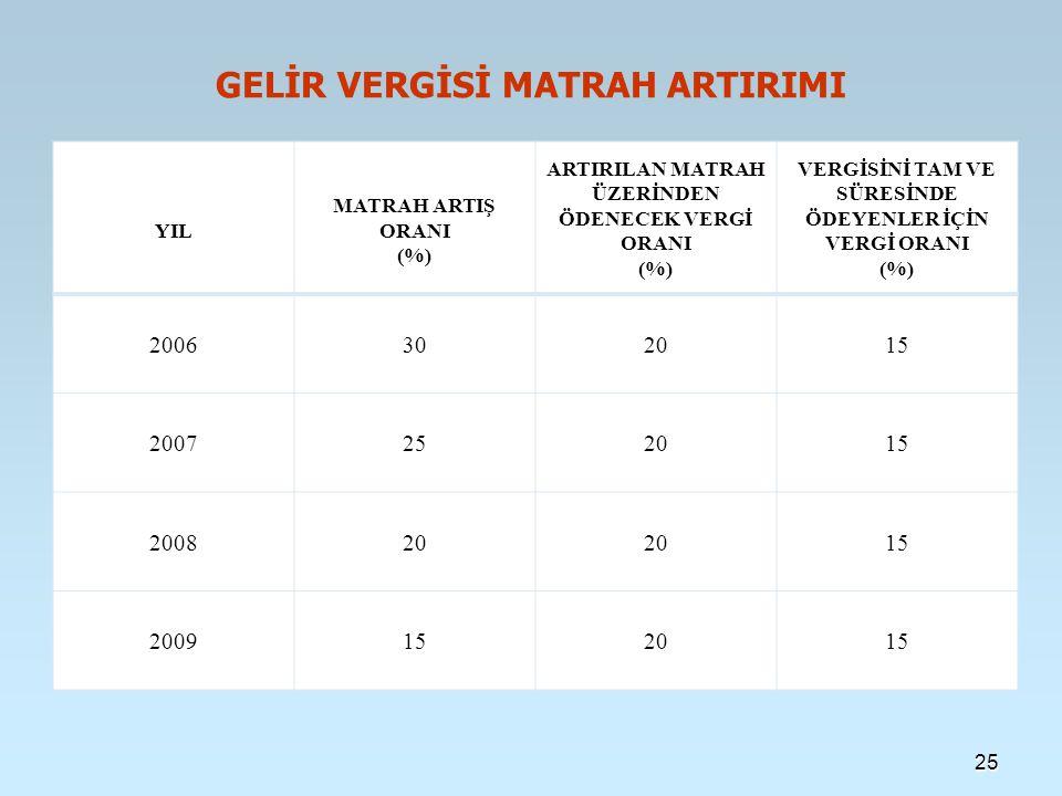GELİR VERGİSİ MATRAH ARTIRIMI YIL MATRAH ARTIŞ ORANI (%) ARTIRILAN MATRAH ÜZERİNDEN ÖDENECEK VERGİ ORANI (%) VERGİSİNİ TAM VE SÜRESİNDE ÖDEYENLER İÇİN VERGİ ORANI (%) 2006302015 2007252015 200820 15 2009152015 25