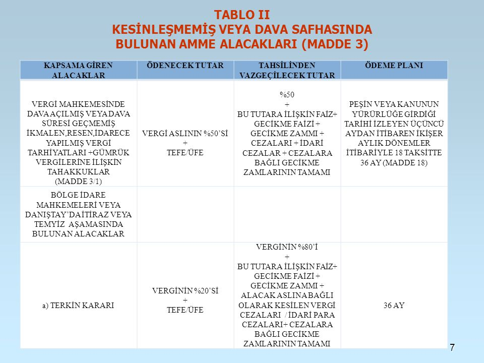 TABLO II KESİNLEŞMEMİŞ VEYA DAVA SAFHASINDA BULUNAN AMME ALACAKLARI (MADDE 3) KAPSAMA GİREN ALACAKLAR ÖDENECEK TUTARTAHSİLİNDEN VAZGEÇİLECEK TUTAR ÖDEME PLANI b) TASDİK KARARI VEYA TADİLEN TASDİK KARARI (MADDE 3-2/b) VERGİNİN TAMAMI + TEFE/ÜFE BU TUTARA İLİŞKİN FAİZ + GECİKME FAİZİ + GECİKME ZAMMI+ ALACAK ASLINA BAĞLI VERGİ CEZALARI / İDARİ PARA CEZALARI+ CEZALARA BAĞLI GECİKME ZAMLARININ TAMAMI 36 AY c) BOZMA KARARI (MADDE 3-2/b) VERGİNİN %50'Sİ + TEFE/ÜFE VERGİNİN %50'Sİ + FAİZ + GECİKME FAİZİ + GECİKME ZAMMI + VERGİ CEZALARI + CEZALARA BAĞLI GECİKME ZAMLARININ TAMAMI 36 AY d) KISMEN ONAMA (MADDE 3-2/b) VERGİNİN TAMAMI + TEFE/ÜFE FAİZ + GECİKME FAİZİ + GECİKME ZAMMI, VERGİ CEZALARI+ CEZALARA BAĞLI GECİKME ZAMLARININ TAMAMI 36 AY e) BOZULAN KISIM (MADDE 3-2/b) VERGİNİN %50'Sİ + TEFE/ÜFE VERGİNİN %50'Sİ + FAİZ + GECİKME FAİZİ + GECİKME ZAMMI + VERGİ CEZALARI + CEZALARA BAĞLI GECİKME ZAMLARININ TAMAMI 36 AY 8