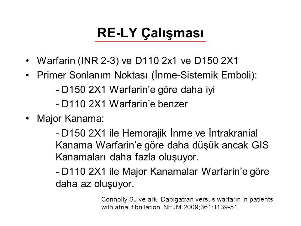 RE-LY Çalışması Warfarin (INR 2-3) ve D110 2x1 ve D150 2X1 Primer Sonlanım Noktası (İnme-Sistemik Emboli): - D150 2X1 Warfarin'e göre daha iyi - D110