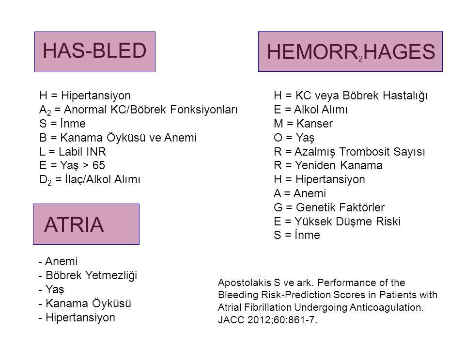 HAS-BLED H = Hipertansiyon (>160 mmHg) A 2 = Anormal KC/Böbrek Fonksiyonları S = İnme B = Kanama Öyküsü ve Anemi L = Labil INR (TTR<%60) E = Yaş > 65 D 2 = İlaç/Alkol Alımı (ASA/Klopidogrel/NSAI) Pisters R ve ark.