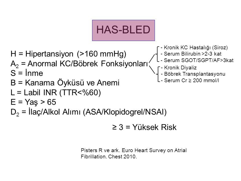 HAS-BLED H = Hipertansiyon (>160 mmHg) A 2 = Anormal KC/Böbrek Fonksiyonları S = İnme B = Kanama Öyküsü ve Anemi L = Labil INR (TTR<%60) E = Yaş > 65