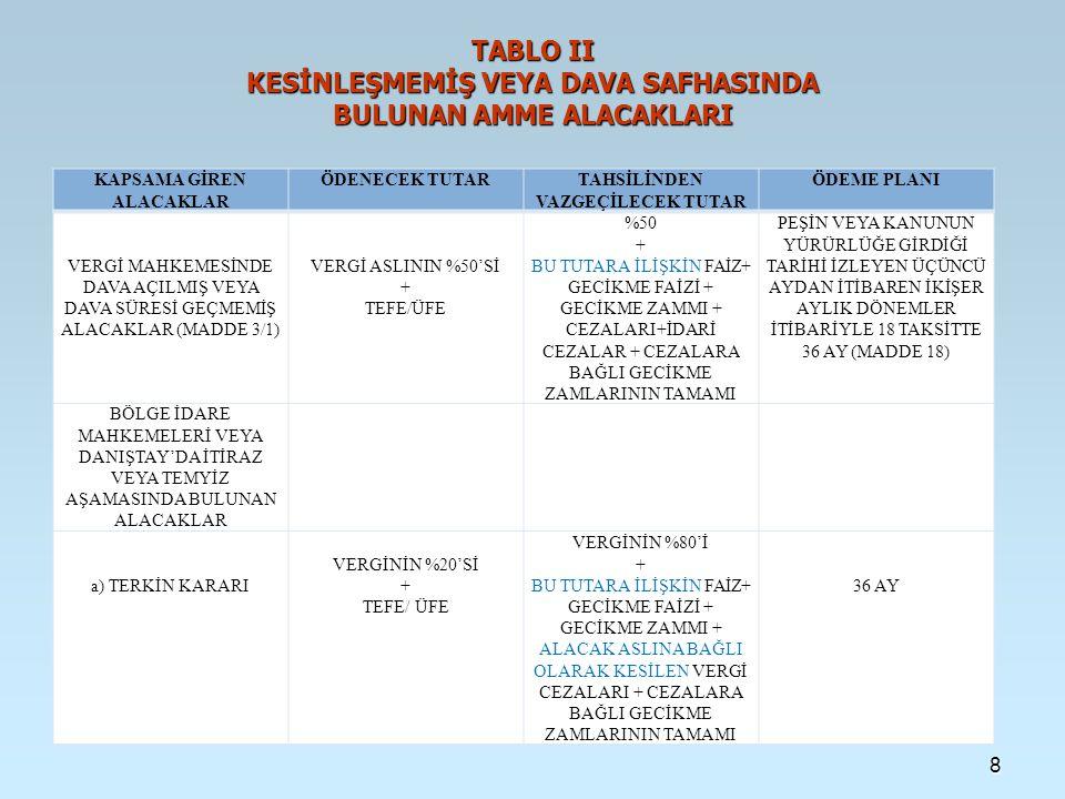 TABLO II KESİNLEŞMEMİŞ VEYA DAVA SAFHASINDA BULUNAN AMME ALACAKLARI KAPSAMA GİREN ALACAKLAR ÖDENECEK TUTARTAHSİLİNDEN VAZGEÇİLECEK TUTAR ÖDEME PLANI b) TASDİK KARARI VEYA TADİLEN TASDİK KARARI (MADDE 3-2/b) VERGİNİN TAMAMI + TEFE/ÜFE BU TUTARA İLİŞKİN FAİZ + GECİKME FAİZİ + GECİKME ZAMMI+ ALACAK ASLINA BAĞLI VERGİ CEZALARI+ CEZALARA BAĞLI GECİKME ZAMLARININ TAMAMI 36 AY c) BOZMA KARARI (MADDE 3-2/b) VERGİNİN %20'Sİ + TEFE/ÜFE VERGİNİN %80'İ + FAİZ + GECİKME FAİZİ + GECİKME ZAMMI + VERGİ CEZALARI + CEZALARA BAĞLI GECİKME ZAMLARININ TAMAMI 36 AY d) KISMEN ONAMA (MADDE 3-2/b) VERGİNİN TAMAMI + TEFE/ÜFE FAİZ + GECİKME FAİZİ + GECİKME ZAMMI, VERGİ CEZALARI+ CEZALARA BAĞLI GECİKME ZAMLARININ TAMAMI 36 AY e) BOZULAN KISIM (MADDE 3-2/b) VERGİNİN %20'Sİ + TEFE/ÜFE VERGİNİN %80'İ + FAİZ + GECİKME FAİZİ + GECİKME ZAMMI + VERGİ CEZALARI + CEZALARA BAĞLI GECİKME ZAMLARININ TAMAMI 36 AY 9