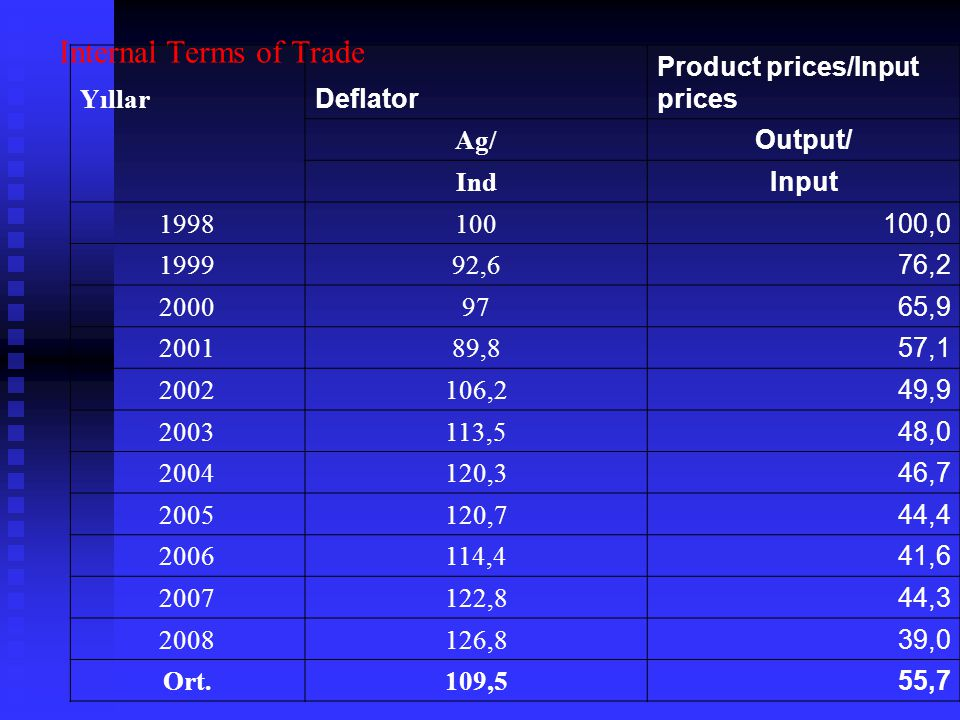 Internal Terms of Trade Yıllar Deflator Product prices/Input prices Ag/ Output/ Ind Input , ,6 76, , ,8 57, ,2 49, ,5 48, ,3 46, ,7 44, ,4 41, ,8 44, ,8 39,0 Ort.109,5 55,7