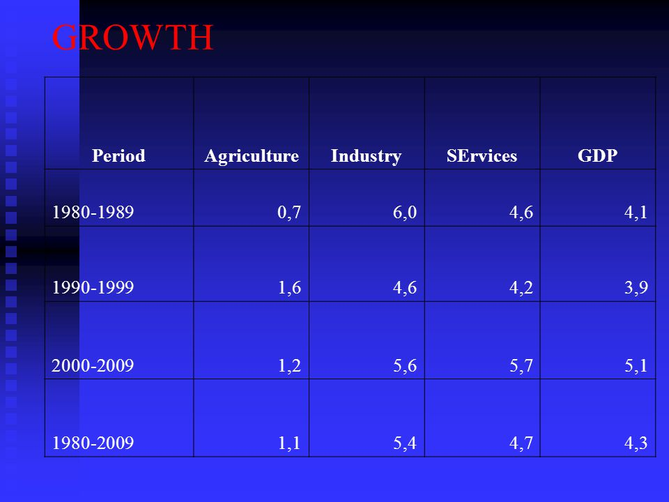 GROWTH PeriodAgricultureIndustrySErvicesGDP 1980-19890,76,04,64,1 1990-19991,64,64,23,9 2000-20091,25,65,75,1 1980-20091,15,44,74,3