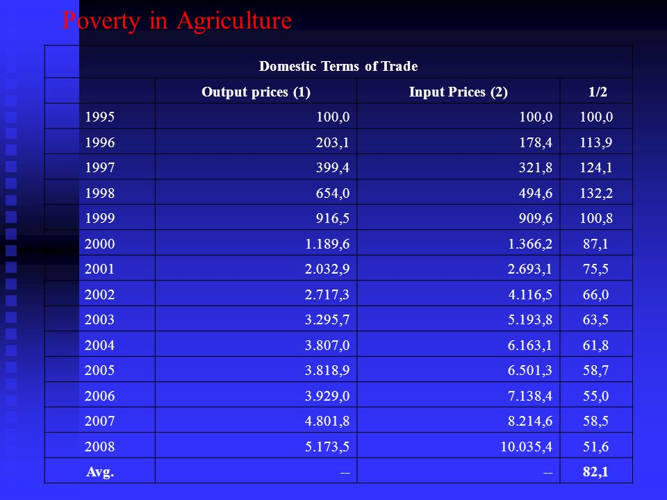 Poverty in Agriculture Domestic Terms of Trade Output prices (1)Input Prices (2) 1/ , ,1178,4113, ,4321,8124, ,0494,6132, ,5909,6100, ,61.366,287, ,92.693,175, ,34.116,566, ,75.193,863, ,06.163,161, ,96.501,358, ,07.138,455, ,88.214,658, , ,451,6 Avg.-- 82,1