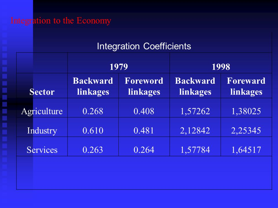 Integration to the Economy Integration Coefficients 19791998 Sector Backward linkages Foreword linkages Backward linkages Foreward linkages Agriculture0.2680.4081,572621,38025 Industry0.6100.4812,128422,25345 Services0.2630.2641,577841,64517