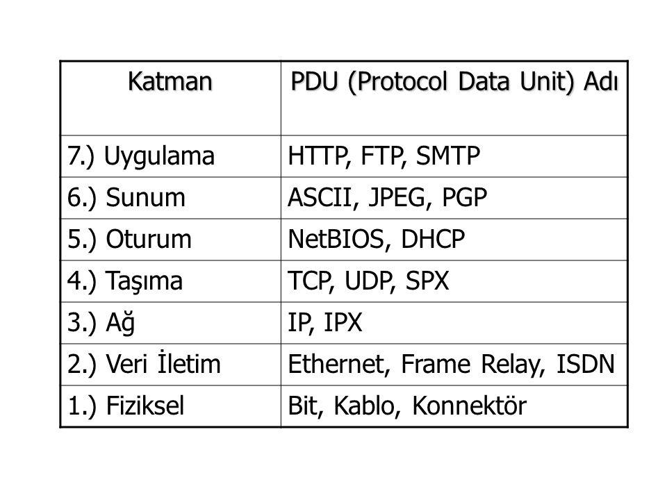 Katman PDU (Protocol Data Unit) Adı 7.) UygulamaHTTP, FTP, SMTP 6.) SunumASCII, JPEG, PGP 5.) OturumNetBIOS, DHCP 4.) TaşımaTCP, UDP, SPX 3.) AğIP, IPX 2.) Veri İletimEthernet, Frame Relay, ISDN 1.) FizikselBit, Kablo, Konnektör