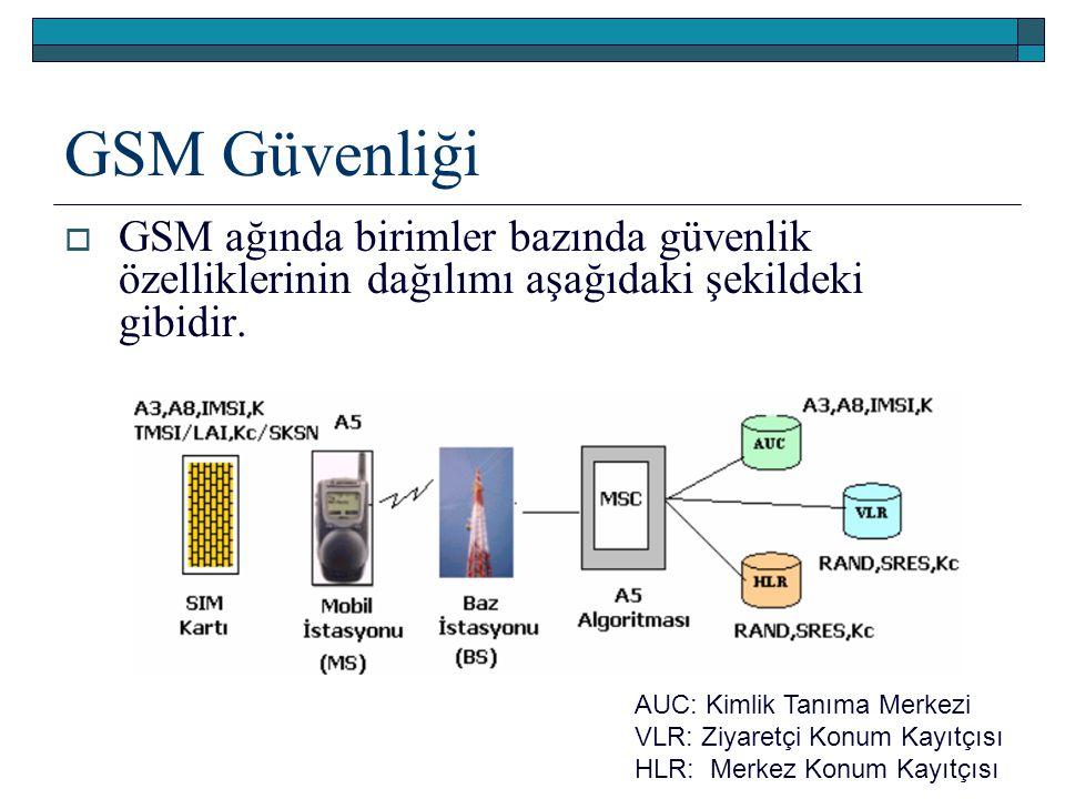 GSM Güvenliği  GSM ağında birimler bazında güvenlik özelliklerinin dağılımı aşağıdaki şekildeki gibidir. AUC: Kimlik Tanıma Merkezi VLR: Ziyaretçi Ko