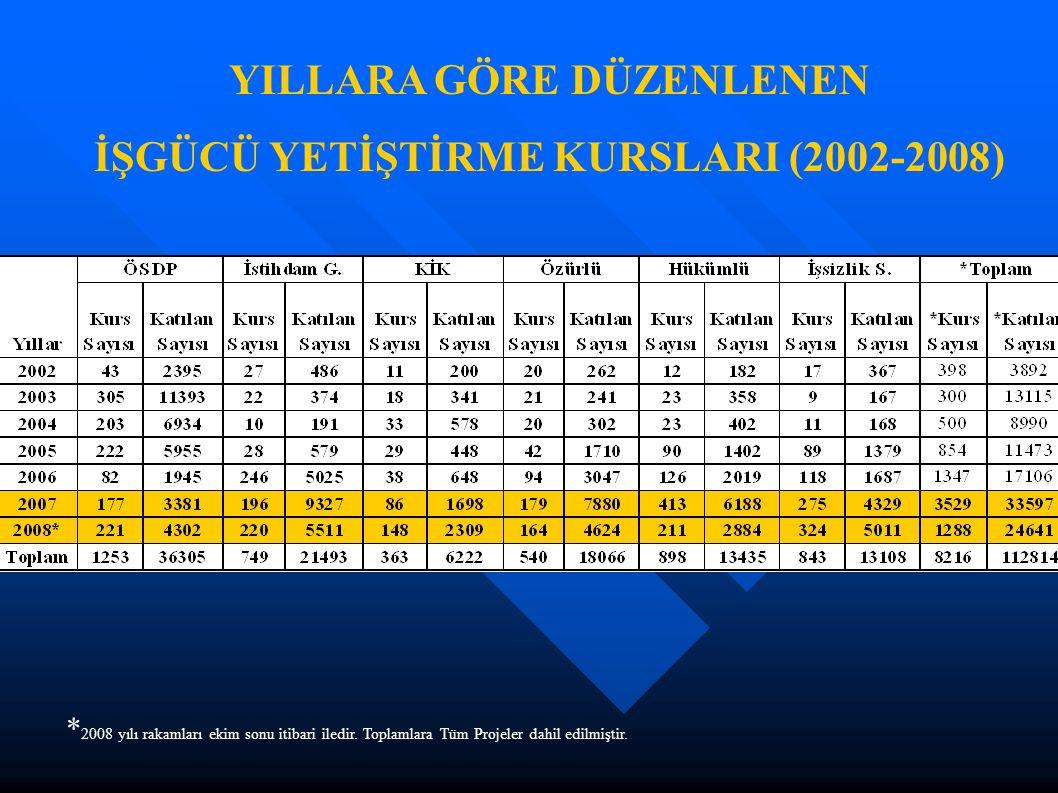 YILLARA GÖRE DÜZENLENEN İŞGÜCÜ YETİŞTİRME KURSLARI (2002-2008) * 2008 yılı rakamları ekim sonu itibari iledir.