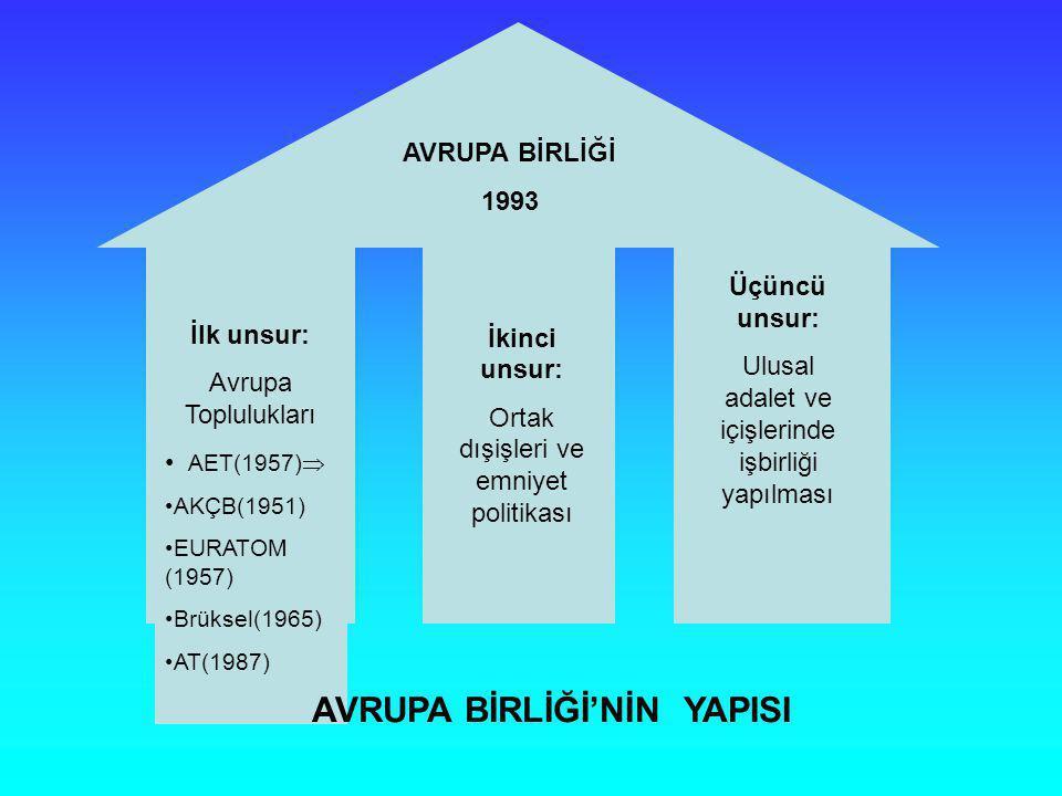 İlk unsur: Avrupa Toplulukları AET(1957)  AKÇB(1951) EURATOM (1957) Brüksel(1965) AT(1987) İkinci unsur: Ortak dışişleri ve emniyet politikası Üçüncü