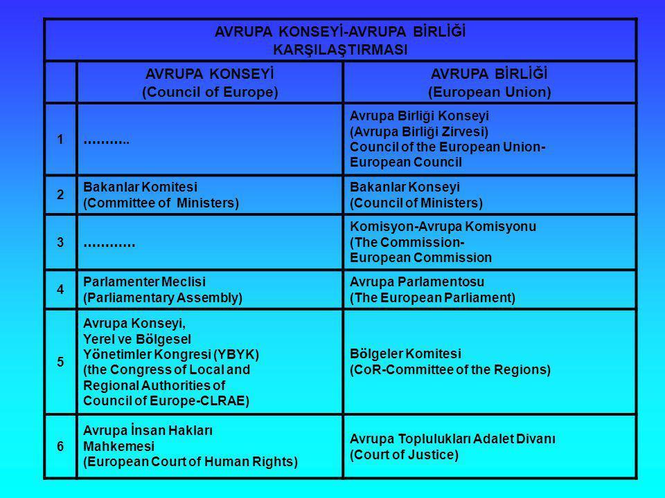 AVRUPA KONSEYİ-AVRUPA BİRLİĞİ KARŞILAŞTIRMASI AVRUPA KONSEYİ (Council of Europe) AVRUPA BİRLİĞİ (European Union) 1 ……….. Avrupa Birliği Konseyi (Avrup