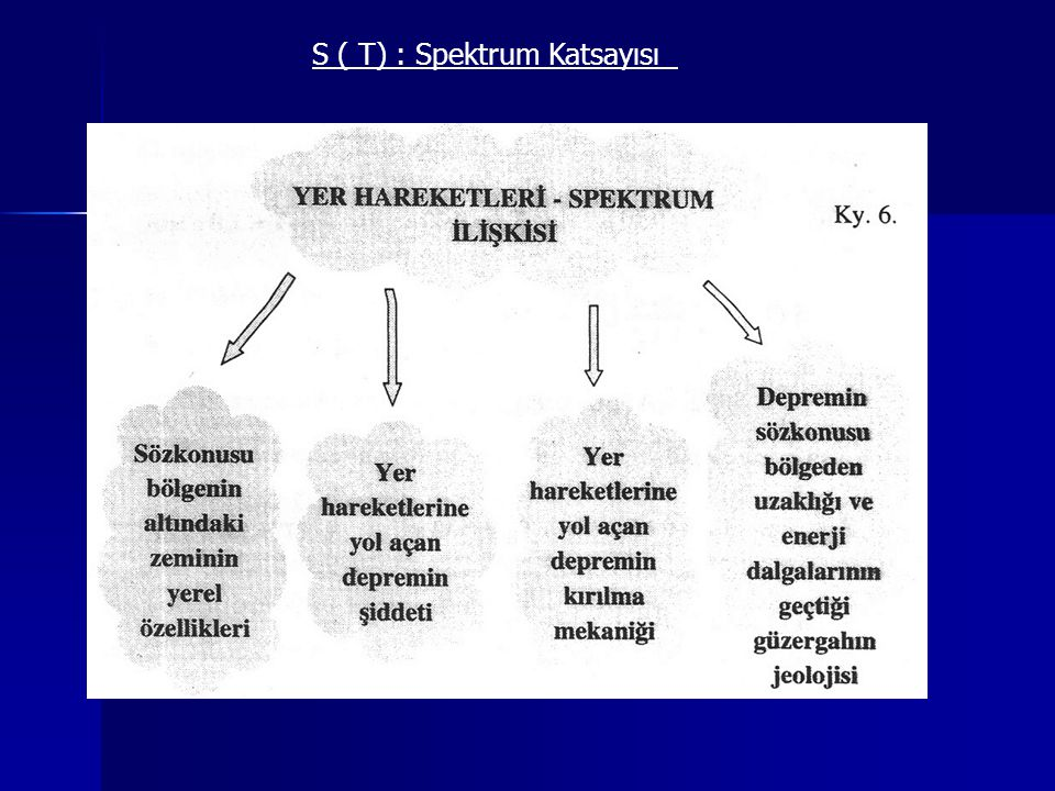 S ( T) : Spektrum Katsayısı