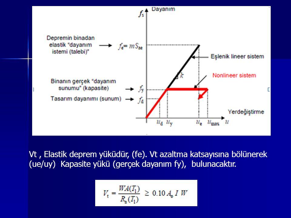 Vt, Elastik deprem yüküdür, (fe). Vt azaltma katsayısına bölünerek (ue/uy) Kapasite yükü (gerçek dayanım fy), bulunacaktır.