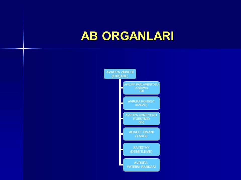 AB ORGANLARI AVRUPA ZİRVESİ (İSTİŞARE) AVRUPA PARLAMENTOSU (YASAMA) 750 AVRUPA KONSEYİ (KARAR) AVRUPA KOMİSYONU (YÜRÜTME) (25) ADALET DİVANI (YARGI) SAYIŞTAY (DENETLEME) AVRUPA YATIRIM BANKASI