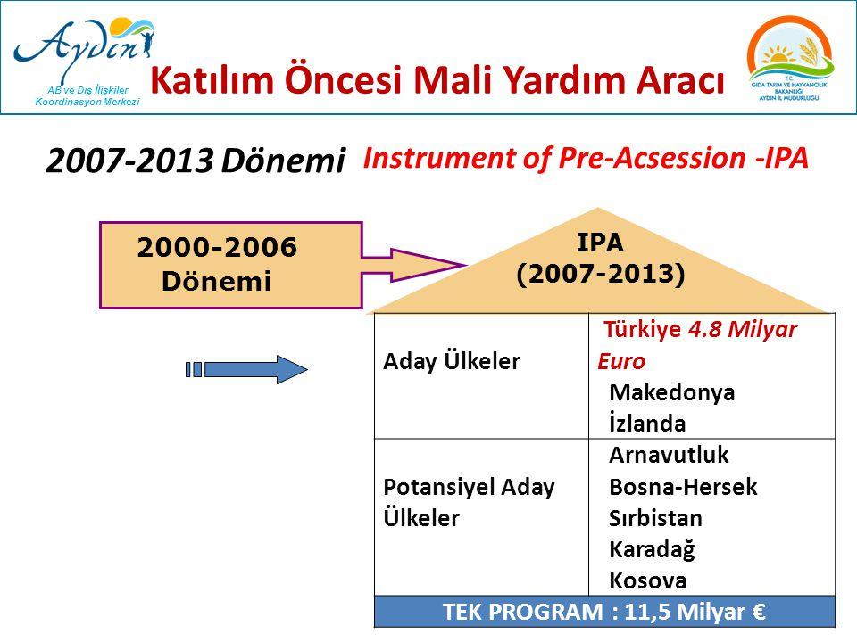 AB ve Dış İlişkiler Koordinasyon Merkezi Katılım Öncesi Mali Yardım Aracı Aday Ülkeler Türkiye 4.5 Milyar Euro Makedonya İzlanda Potansiyel Aday Ülkeler Arnavutluk Bosna-Hersek Sırbistan Karadağ Kosova TEK PROGRAM : 11,5 Milyar € 2007-2013 Dönemi IPA (2014-2020) Instrument of Pre-Acsession -IPA 2007-2013 Dönemi