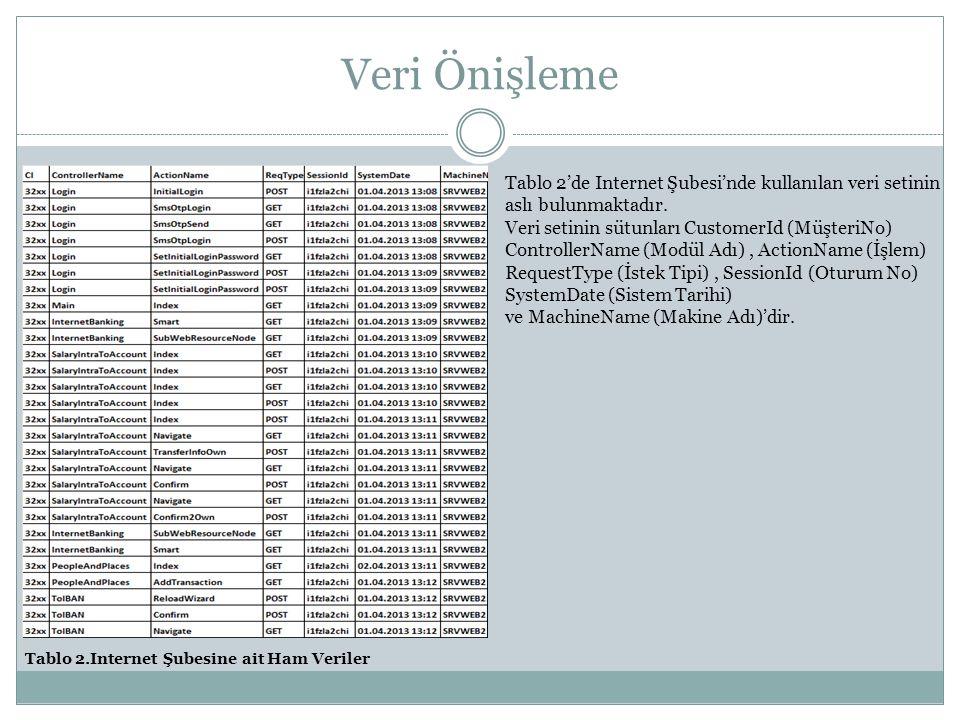 Veri Önişleme Tablo 2.Internet Şubesine ait Ham Veriler Tablo 2'de Internet Şubesi'nde kullanılan veri setinin aslı bulunmaktadır. Veri setinin sütunl