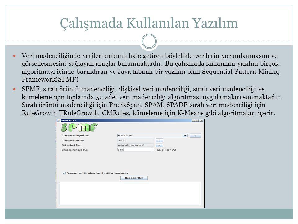 Çalışmada Kullanılan Yazılım Veri madenciliğinde verileri anlamlı hale getiren böylelikle verilerin yorumlanmasını ve görselleşmesini sağlayan araçlar
