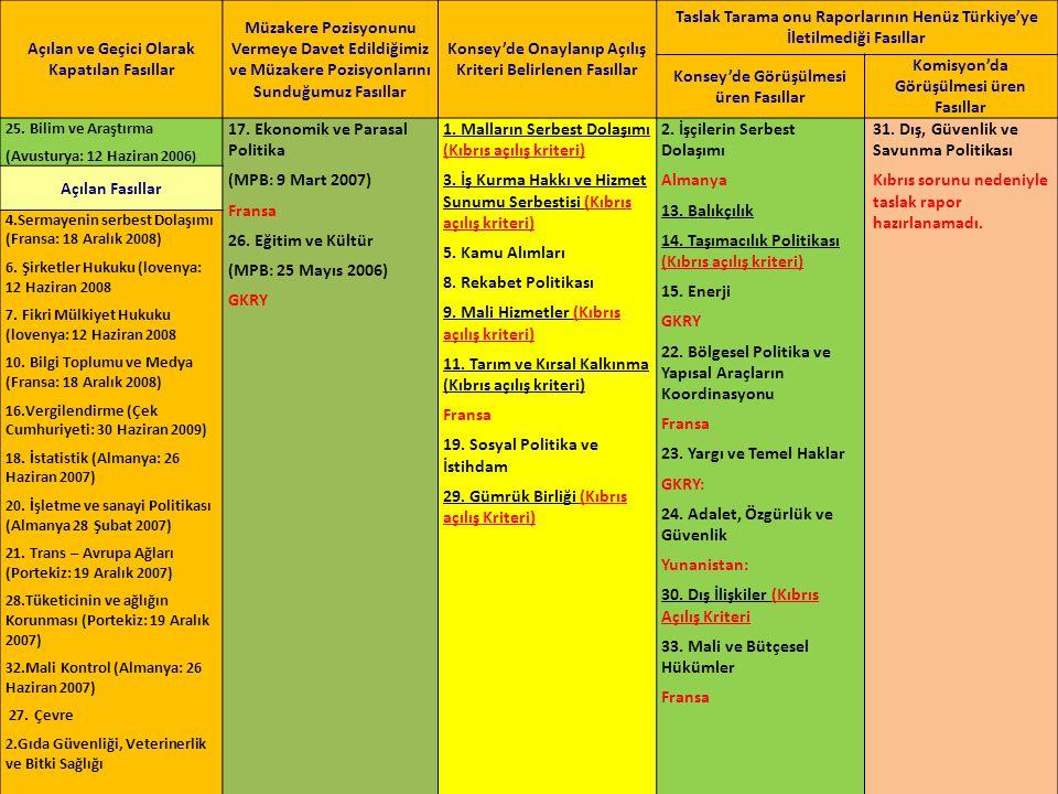 AVRUPA BİRLİĞİ GENEL SEKRETERLİĞİ Proje Uygulama Başkanlığı Kalan Teknik Açılış Kriteri Fasıl AdıAçılış Kriteri Adedi 1-Malların Serbest Dolaşımı 4 2-İş Kurma Hakkı ve Hizmet Sunumu Serbestisi 1 3-Kamu Alımları3 4-Rekabet Politikası6 5-Sosyal Politika ve İstihdam2 6-Tarım ve Kırsal Kalkınma 5 7-Gümrük Birliği 1 8-Mali Hizmetler - Toplam Açılış Kriteri Adedi 22