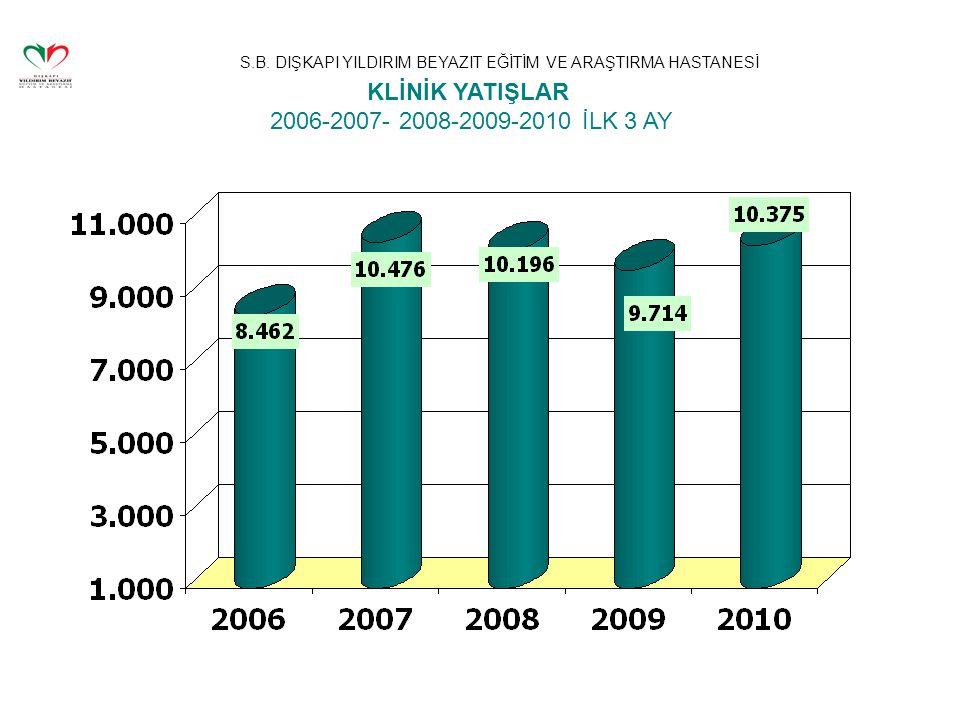 S.B. DIŞKAPI YILDIRIM BEYAZIT EĞİTİM VE ARAŞTIRMA HASTANESİ KLİNİK YATIŞLAR 2006-2007- 2008-2009-2010 İLK 3 AY
