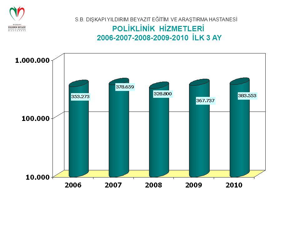S.B. DIŞKAPI YILDIRIM BEYAZIT EĞİTİM VE ARAŞTIRMA HASTANESİ POLİKLİNİK HİZMETLERİ 2006-2007-2008-2009-2010 İLK 3 AY